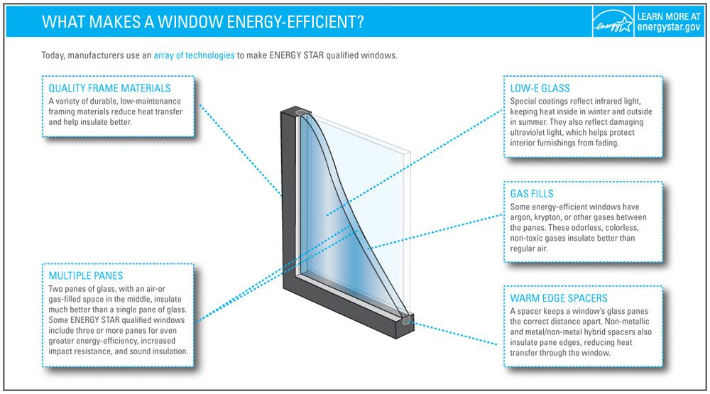 what makes windows energy efficient energy star